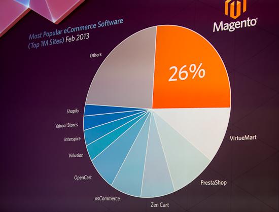 Market Share do Magento. A Maior plataforma de e-commerce do mundo