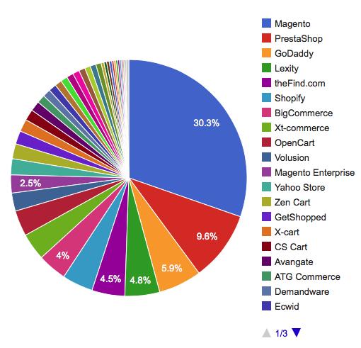Magento - a plataforma de e-commerce mais usada no mundo