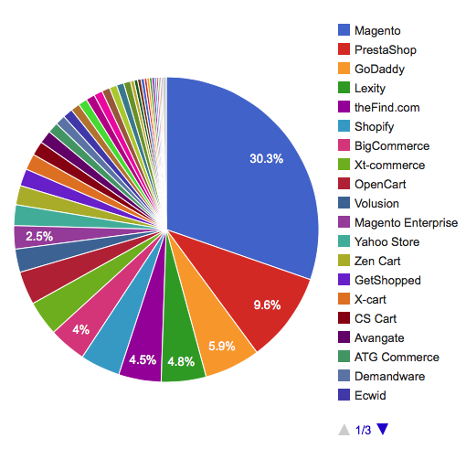 Loja virtual Magento - Market Share