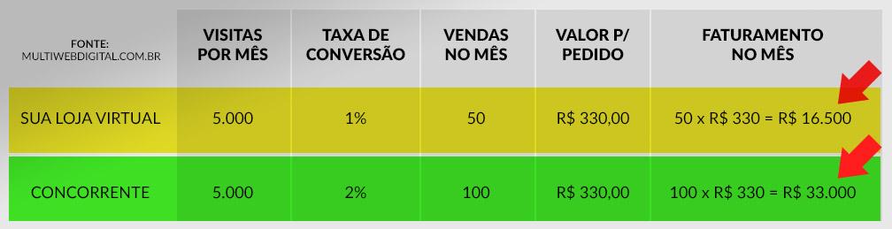 Comparativo de Taxa de Conversão entre 2 e-commerces