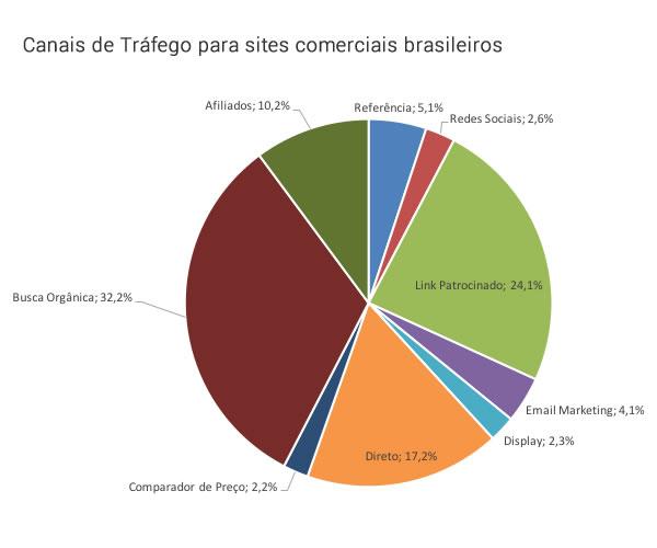 Canais de Tráfego E-commerce no Brasil