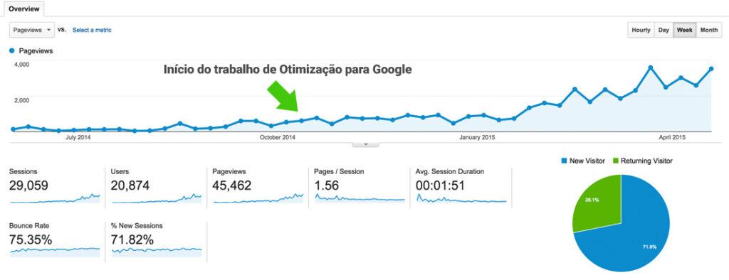 Otimização para o Google para e-commerce