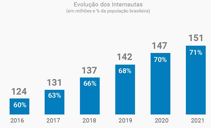 A proporção de internautas irá saltar de 60% para 71% da população entre 2016 e 2021