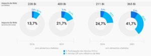 No Brasil até 2021 o impacto da web nas vendas (on e off) do varejo restrito deve crescer mais de 55%