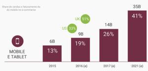 O m-commerce deve acelerar o comércio eletrônico nos próximos anos