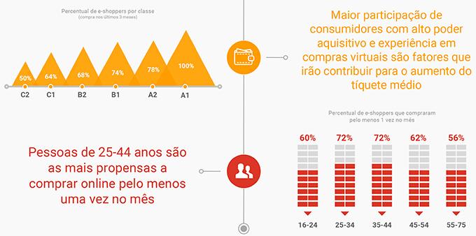 Percentual de consumidores de e-commerce por classe