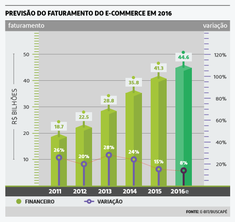 e-commerce faturamento2016