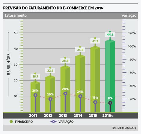 e-commerce faturamento2016