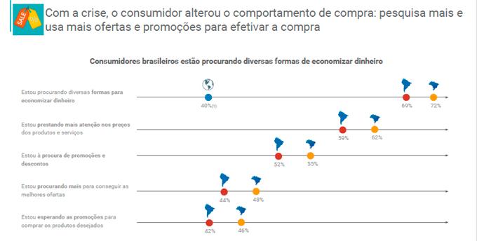 Gráfico de varejo tendências para lojas virtuais