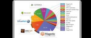 A maior plataforma de e-commerce do mundo em todos os rankings mundiais