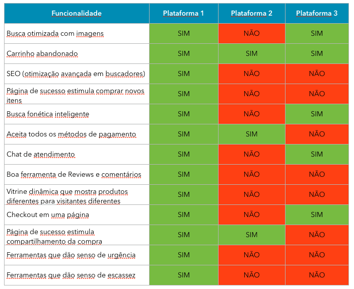 Plataforma De E-commerce Com A Melhor Taxa De Conversão