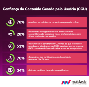 ucg-conteudo-gerado-usuario-cgu-ucg-user-content-generated