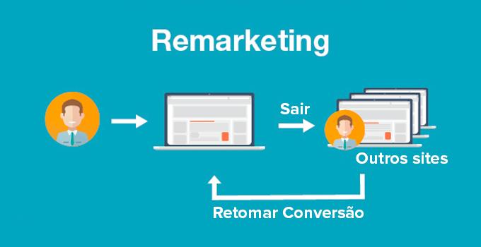 Remarketing: Como (re)conquistar Aquele Cliente Perdido